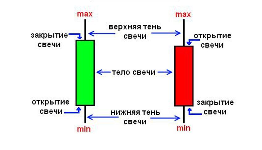 Свечной график отображения в трейдинге