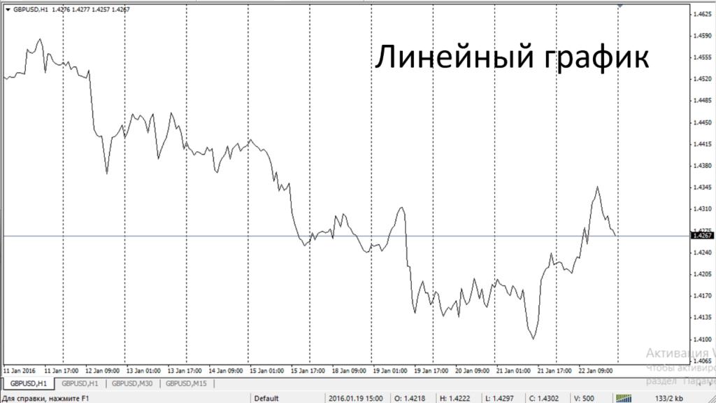 Линейный график в трейдинге