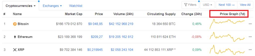 price graph 7d