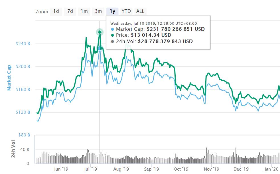 цена криптовалюты в определенный момент