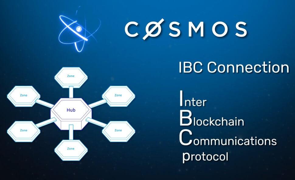 Что такое Cosmos Hub?