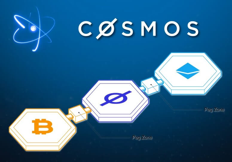 peg-zone cosmos network