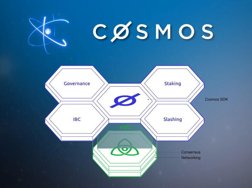 cosmos sdk consensus networking