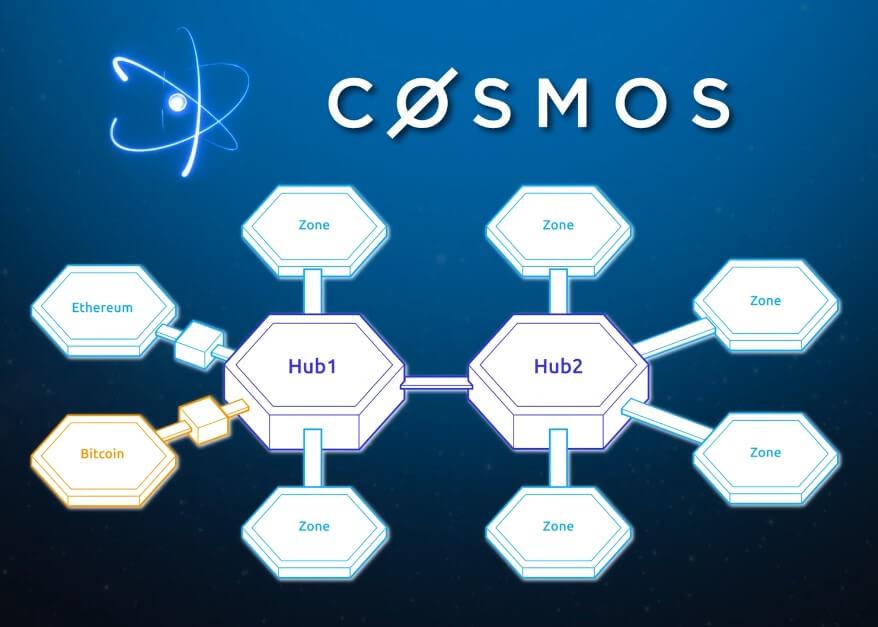 hub zone bitcoin ethereum cosmos network