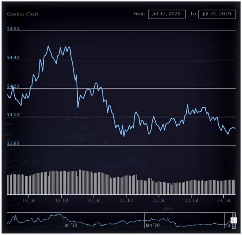 Цена и капитализация Cosmos ATOM