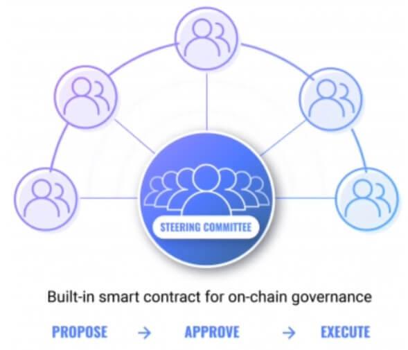 VeChain Governance