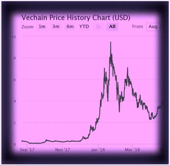 История и цена криптовалюты VeChain vet